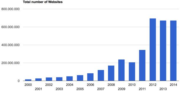 Säulengrafik: Anzahl Websites weltweit