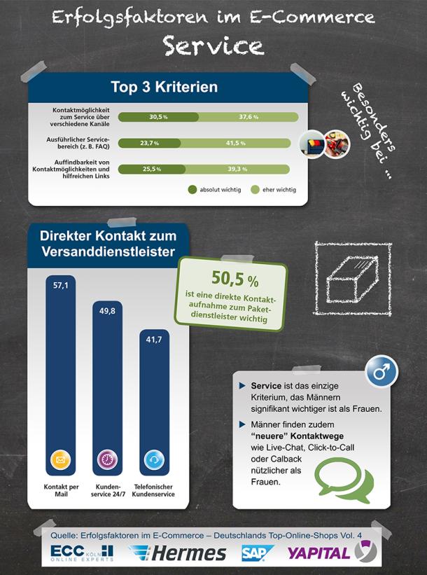 Infografik Erfolgsfaktor Service im E-Commerce