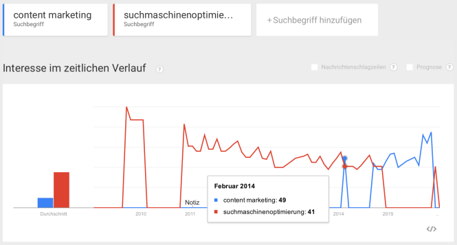 Google-Trends- Vergleich: content-marketing vs. suchmaschinenmarketing