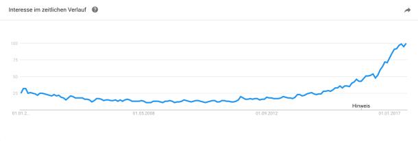 Die Kurve zeigt das ab 2016 stark zunehmende Interesse an Machine Learning auf Google.