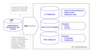 Mehr Erfolg im E-Commerce – mitPIM