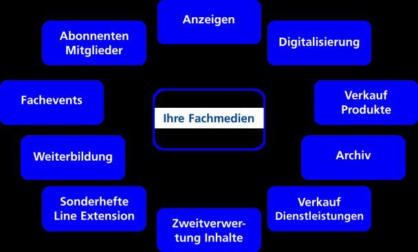 Fachmedien Ökosystem