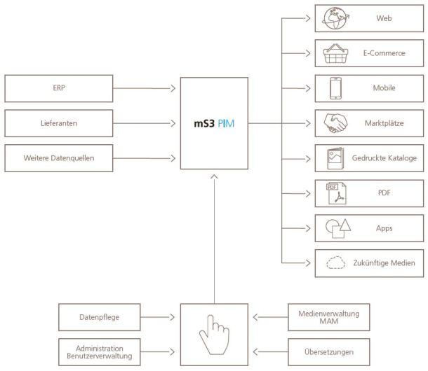 Übersicht der Prozesse in mediaSolution3